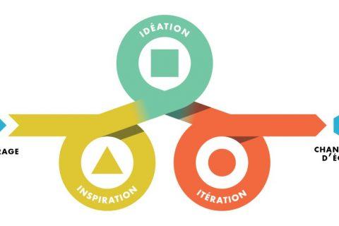 Co-construction et Design thinking, un kit méthodologique… à adapter aux théâtres ?