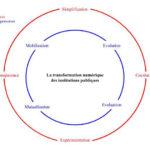 La Transformation numérique des institutions publiques par Pierre-Marie Bonnaud