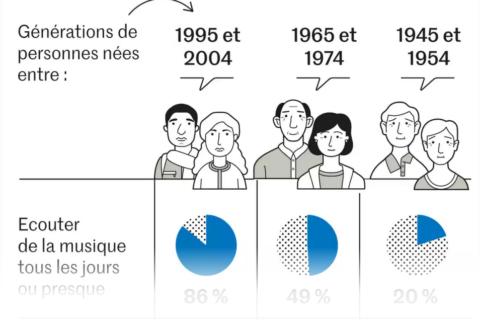 Cinquante ans de pratiques culturelles en France : 10 ans après l'introduction des pratiques numériques dans l'enquête, quel état des lieux ?