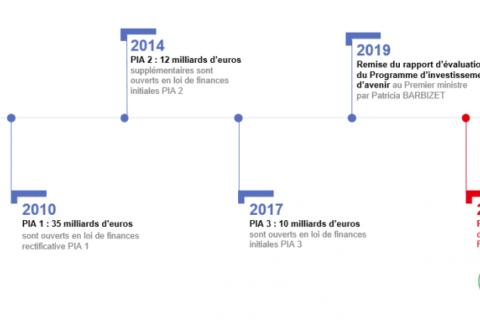 PIA4 : quatre dispositifs des investissements d'avenir pour accompagner les transitions numérique et écologique du spectacle vivant et des ICC